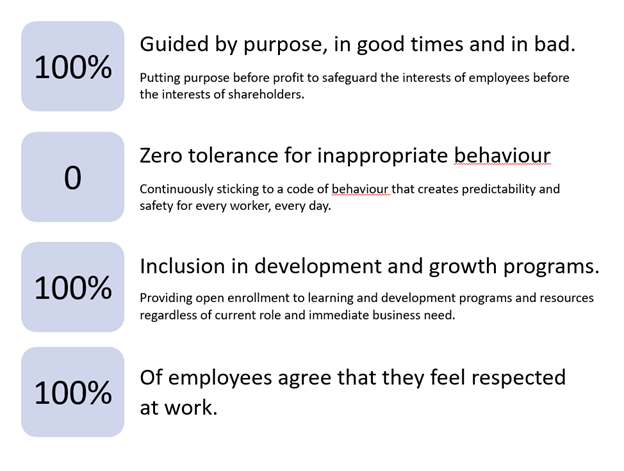 An Employer Scorecard